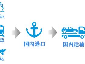 技术贴!教你从国外直接买车运回国内