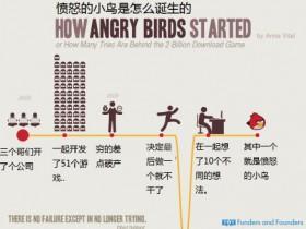 图解 愤怒小鸟、Pinterest、 Instagram、AirBnB如何诞生