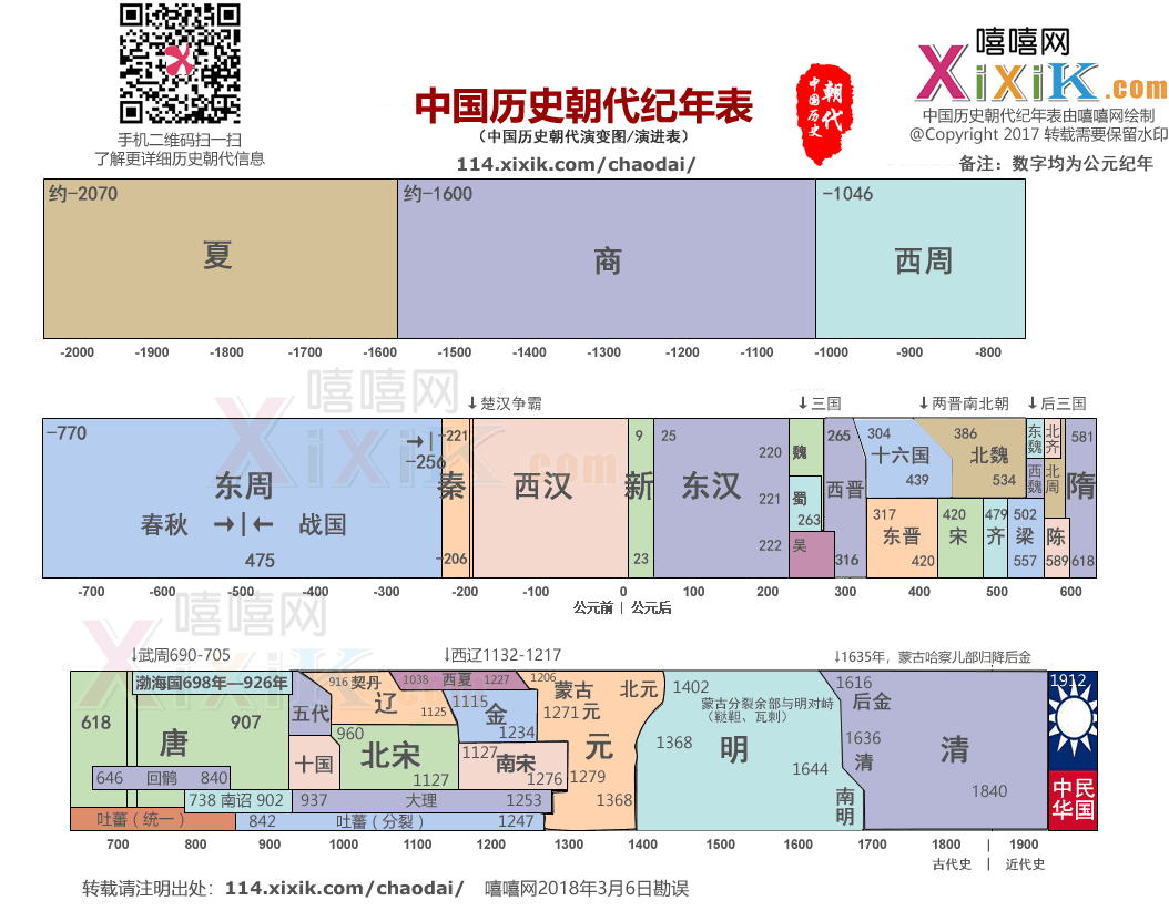 中国朝代顺序表,中国历史朝代纪年表,中国历史朝代顺序